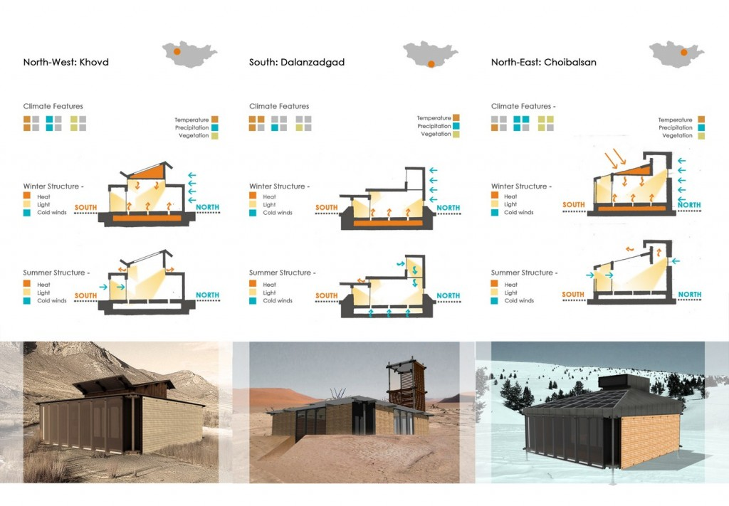 Climatic Zoning and Building Modularity © Chaukor Studio