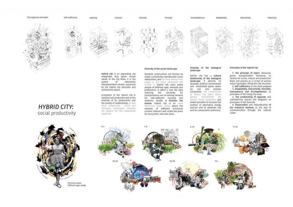 Hybrid city1