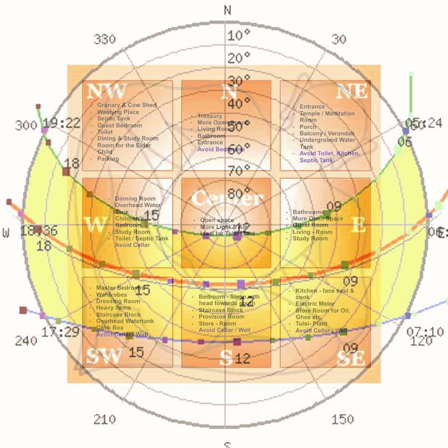 Is Vastu Shastra relevant to Architecture of the 21st century? - Sheet3