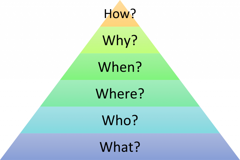 Pyramid of Architectural Problem Solving - sheet 1