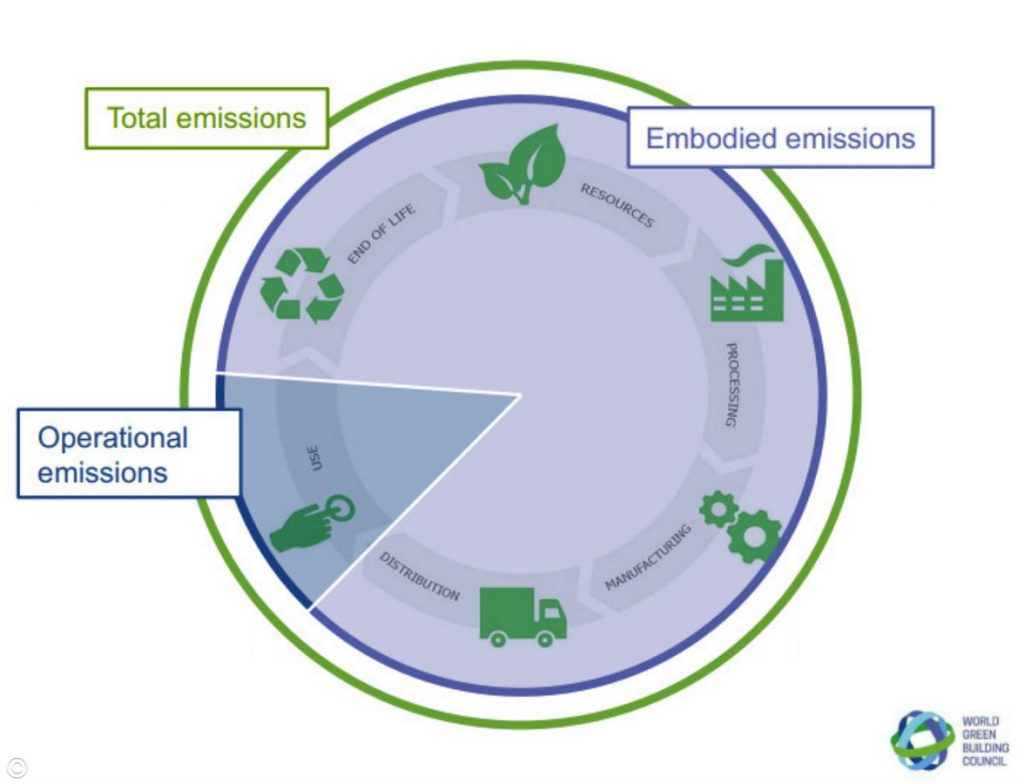 10 ways to reduce the carbon footprint of a building -4