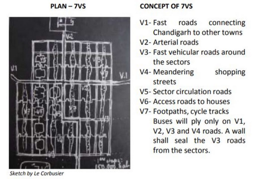 10 Characteristics of a Planned City- Taking Inspiration From Corbusier's Chandigarh -7