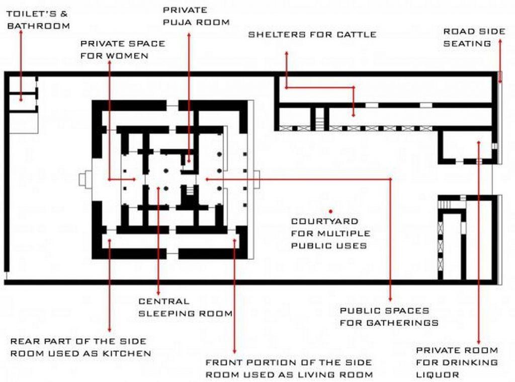 The Architecture of Wadas of Maharashtra -3