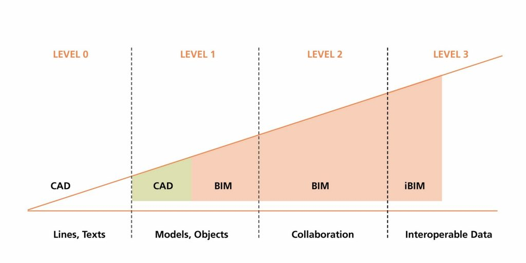 15 BIM Facts Every Architect Must Know -3