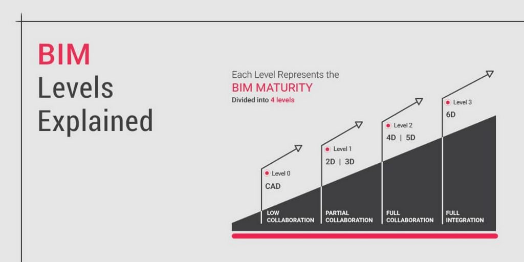 15 BIM Facts Every Architect Must Know -5