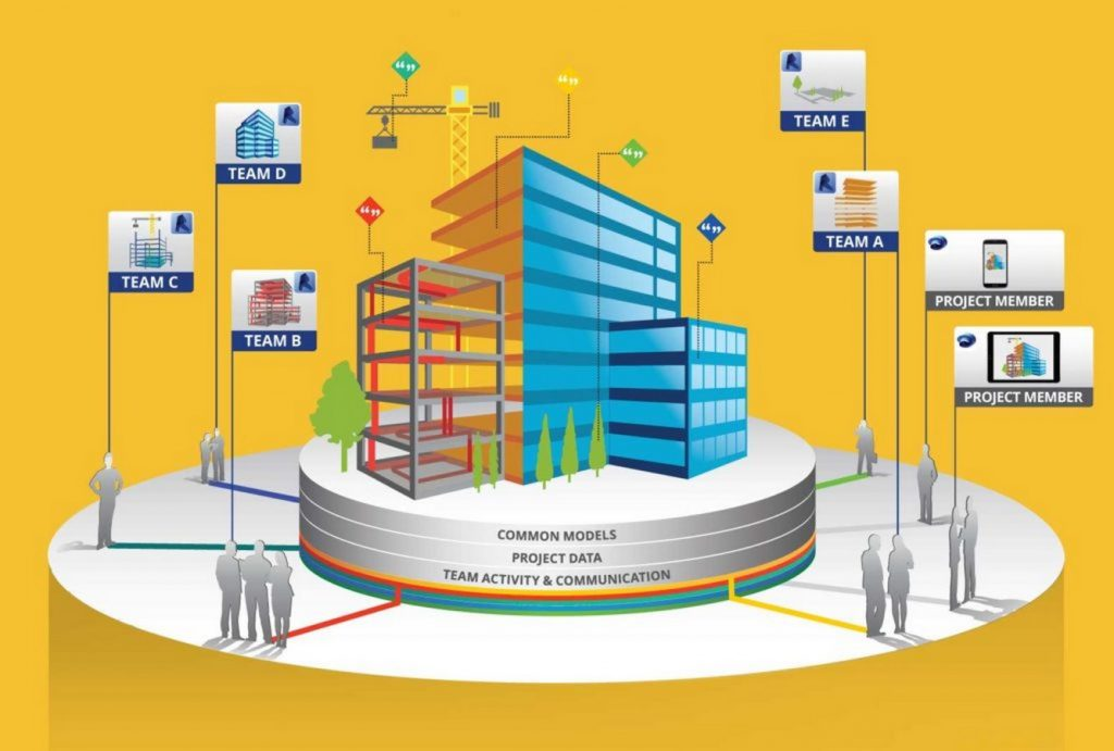 15 BIM Facts Every Architect Must Know -6