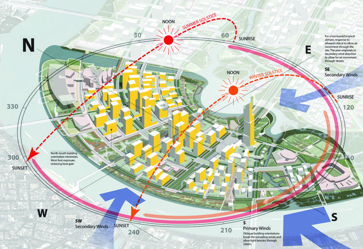 What Architects must know about climate responsive architecture