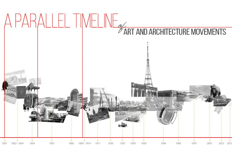 A parallel Tmeline of Major Art And Architecture Movements - Rethinking The Future