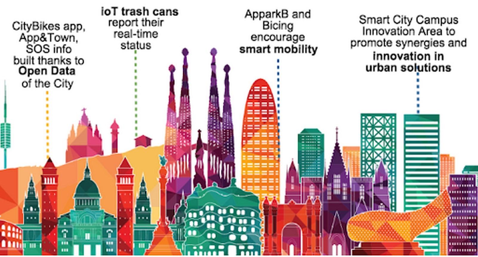 15 Smart cities around the world - Sheet3