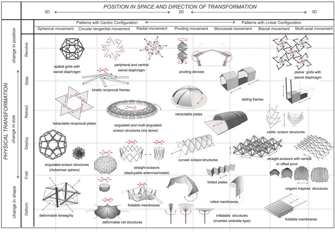 Deployable structures as future for post disaster management - Sheet10