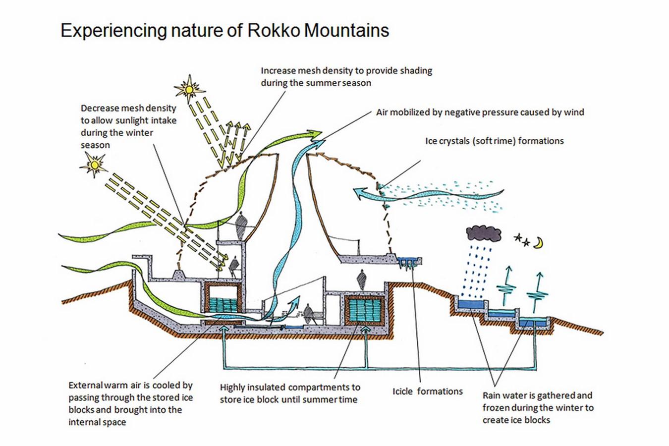 Rokko shidare observatory- Sheet6