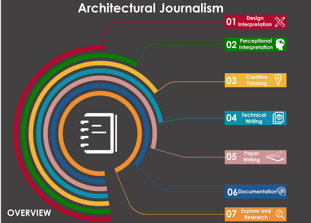 The state of Architectural Journalism in India vs the world