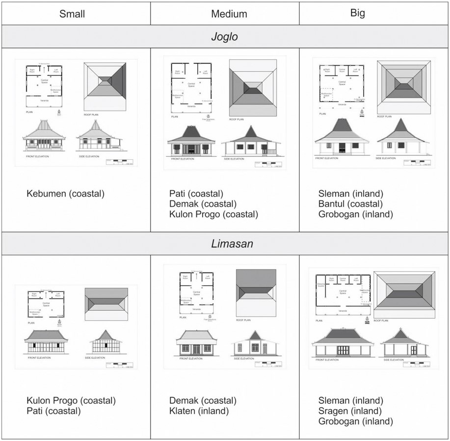Vernacular Architecture of Indonesia - Sheet10