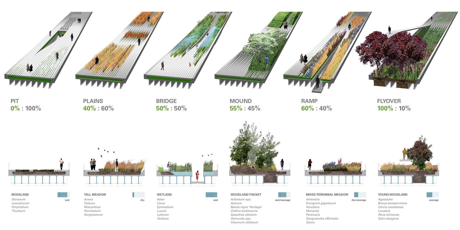 Landscape architects are primarily a selector and arranger of plants - Sheet1