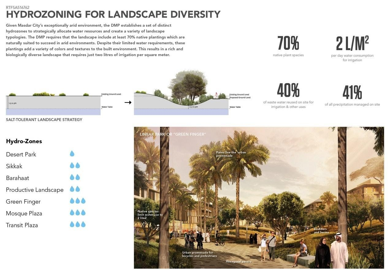 Landscape architects contribute towards sustainability, solely by adding more green to a project