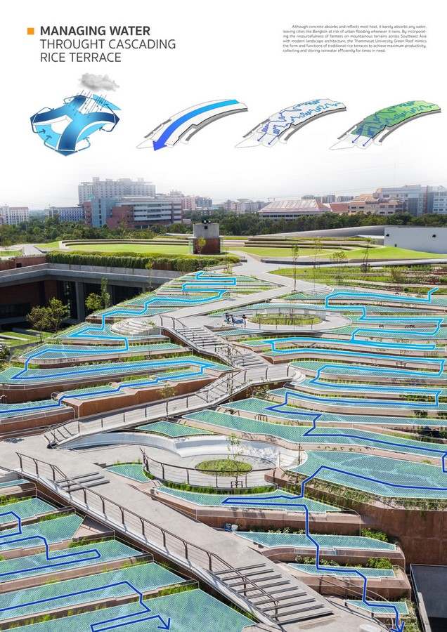 The growing relevance of Landscape architecture - Sheet5