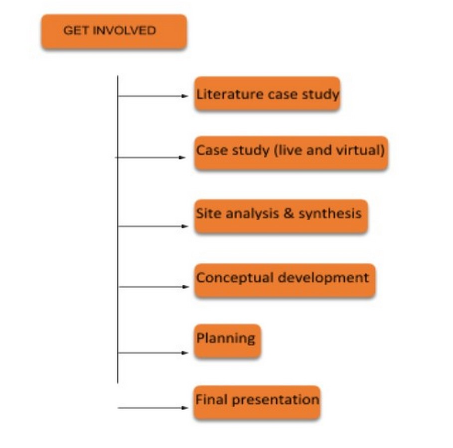 The growing need to re-think studio design method - Sheet3