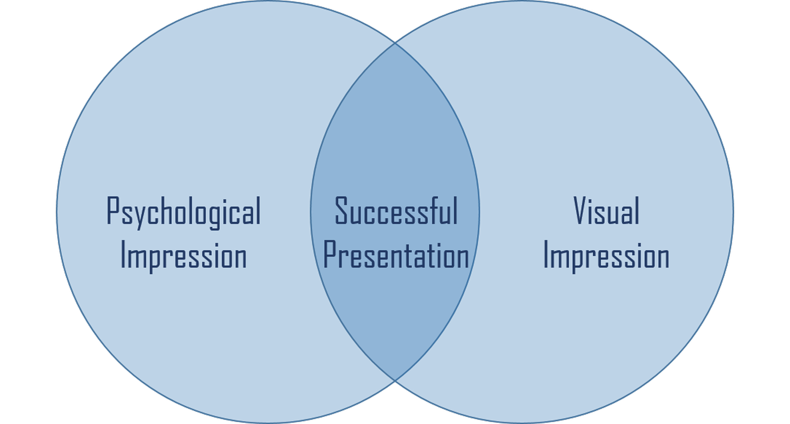 10 tips to make Successful Architecture Project Presentation - Sheet1