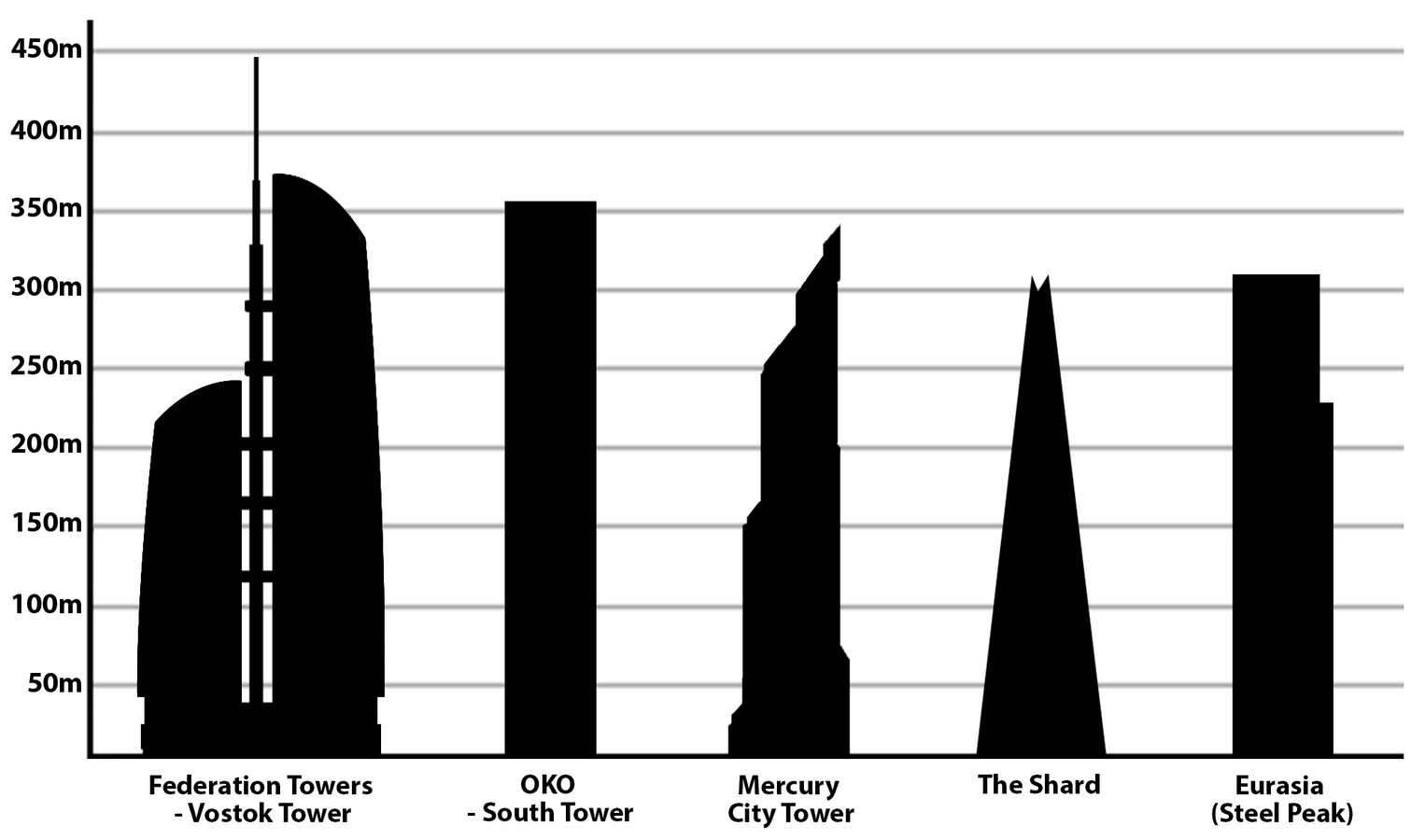 10 Things you did not know about The Shard, London - Sheet5
