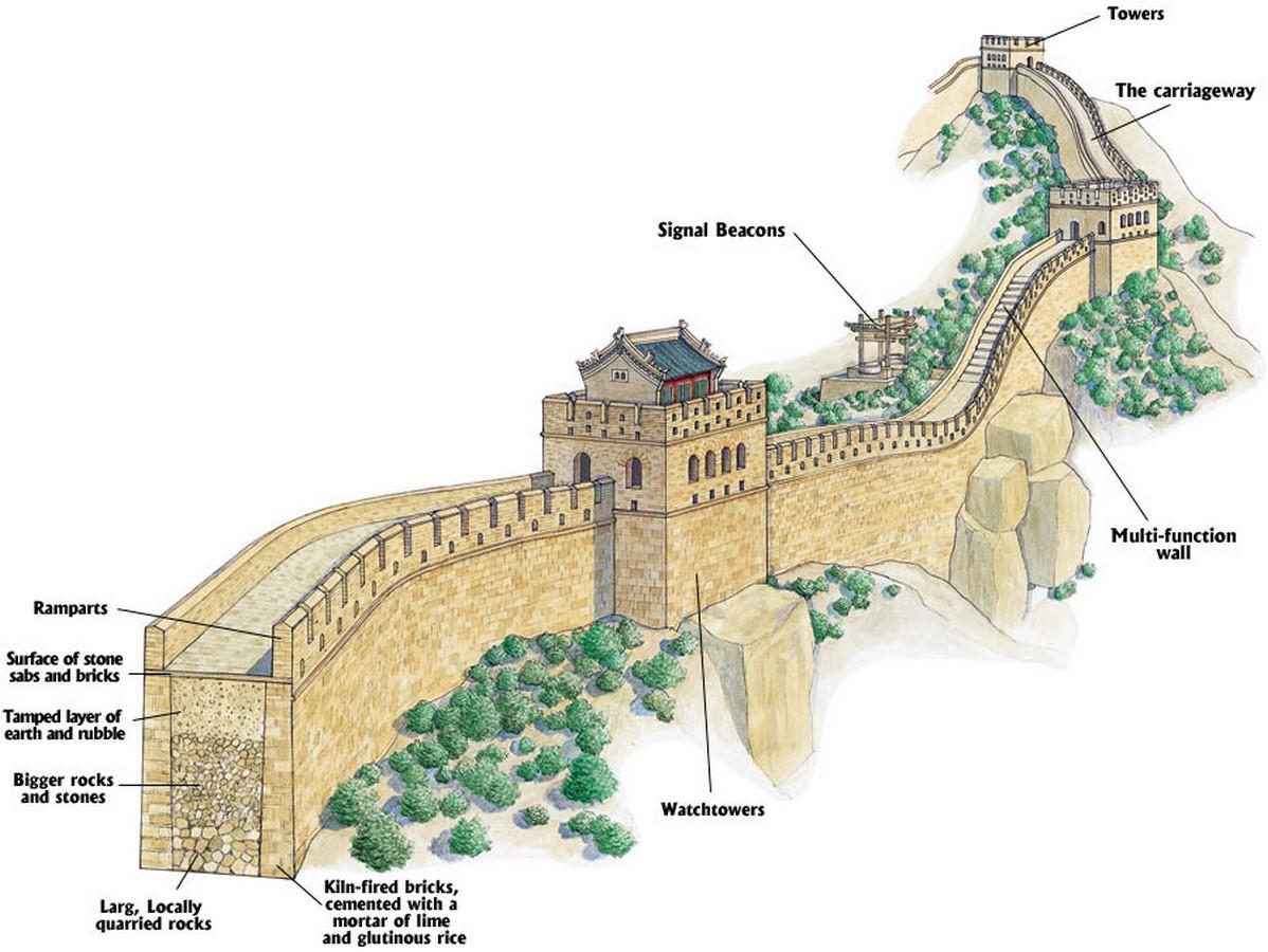The Great Wall of Chinaa - Sheet2