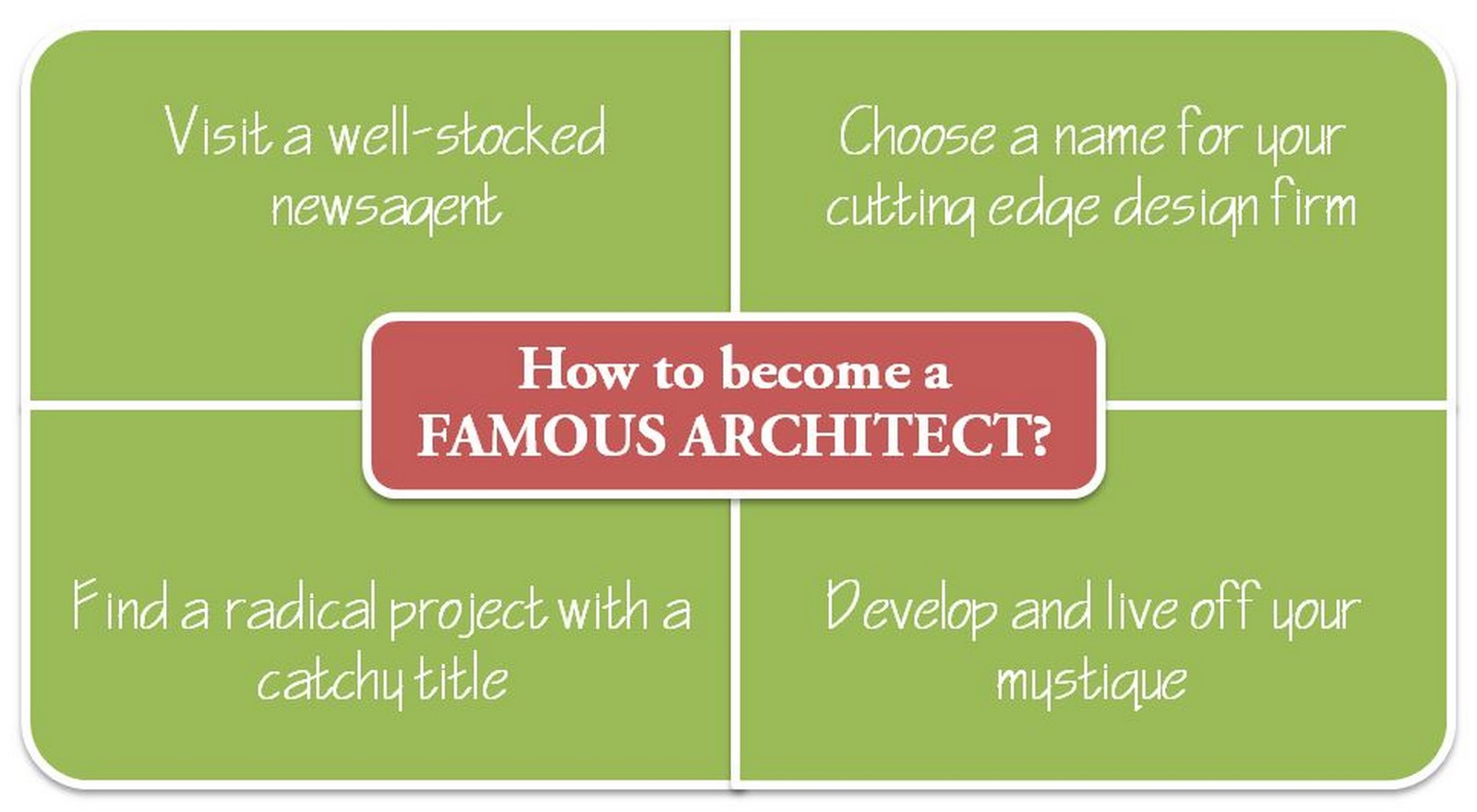 What makes an architect famous - Sheet5