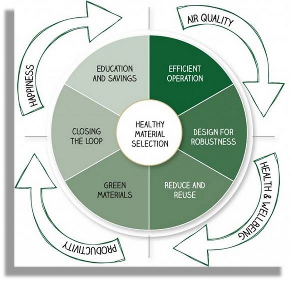 10 Things to consider when designing a Green Building - Sheet3