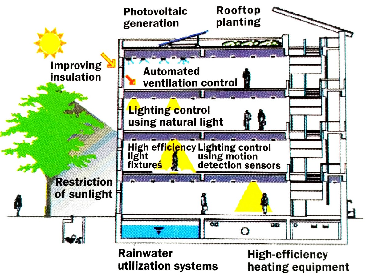 10 Things to consider when designing a Green Building - Sheet6