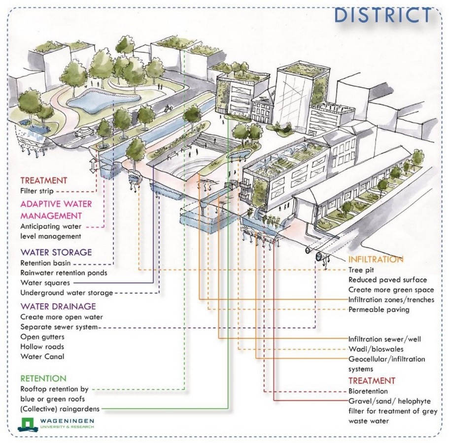 What architects must know about Water Urbanism - Sheet14