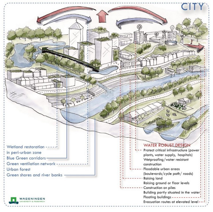 What architects must know about Water Urbanism - Sheet15
