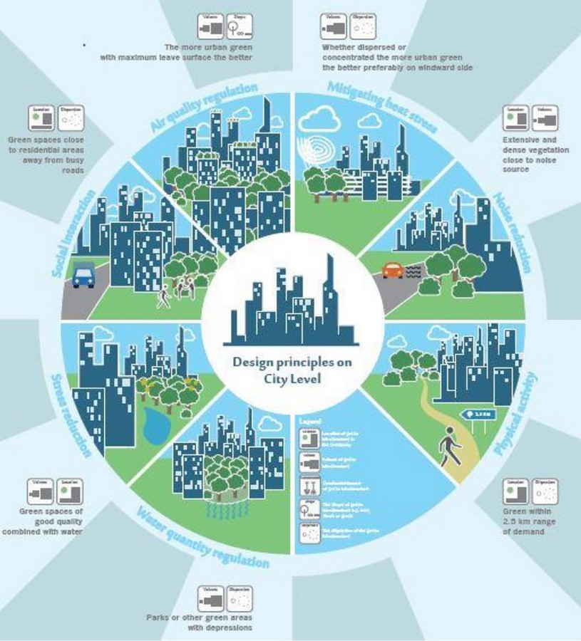 What architects must know about Water Urbanism - Sheet7