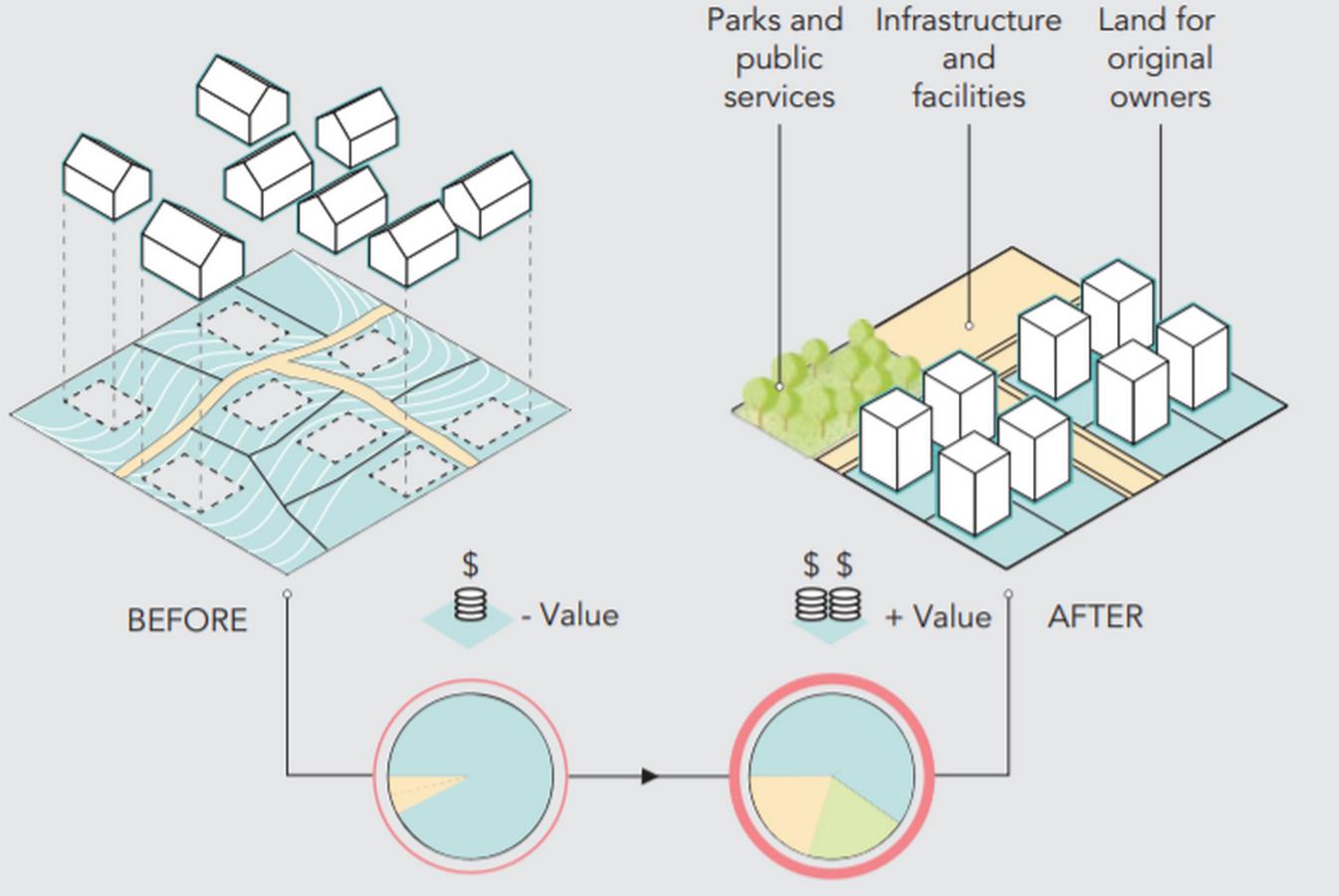 Standard of living - A design determinant of urban future - Sheet3