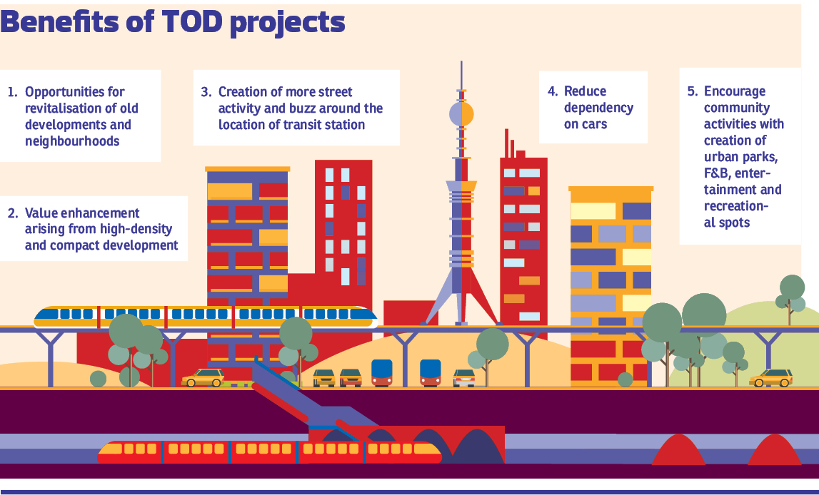 15 Innovative Conceptual Transit Oriented Designs around the world - Sheet1