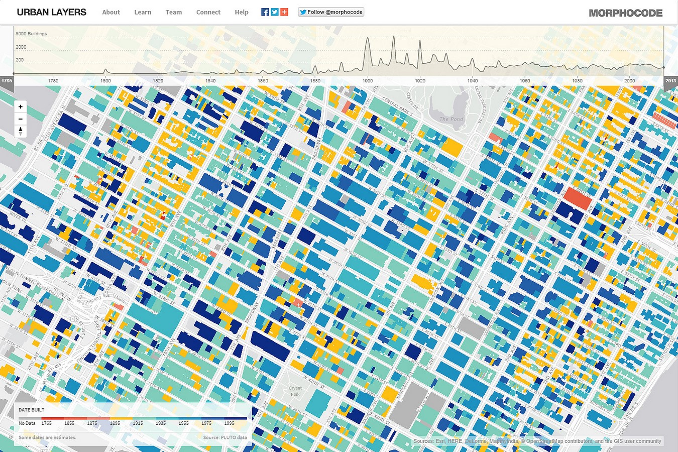 Urban pollution- The case of New York - Sheet2