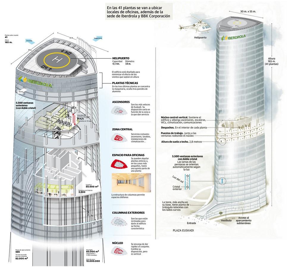 Iberdrola Tower - Sheet3