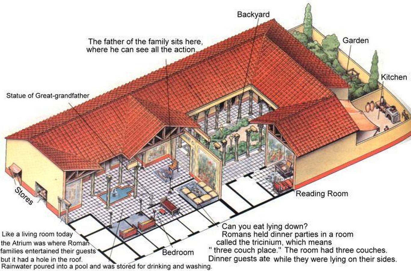 Importance of Courtyards in Various Cultures- Sheet11