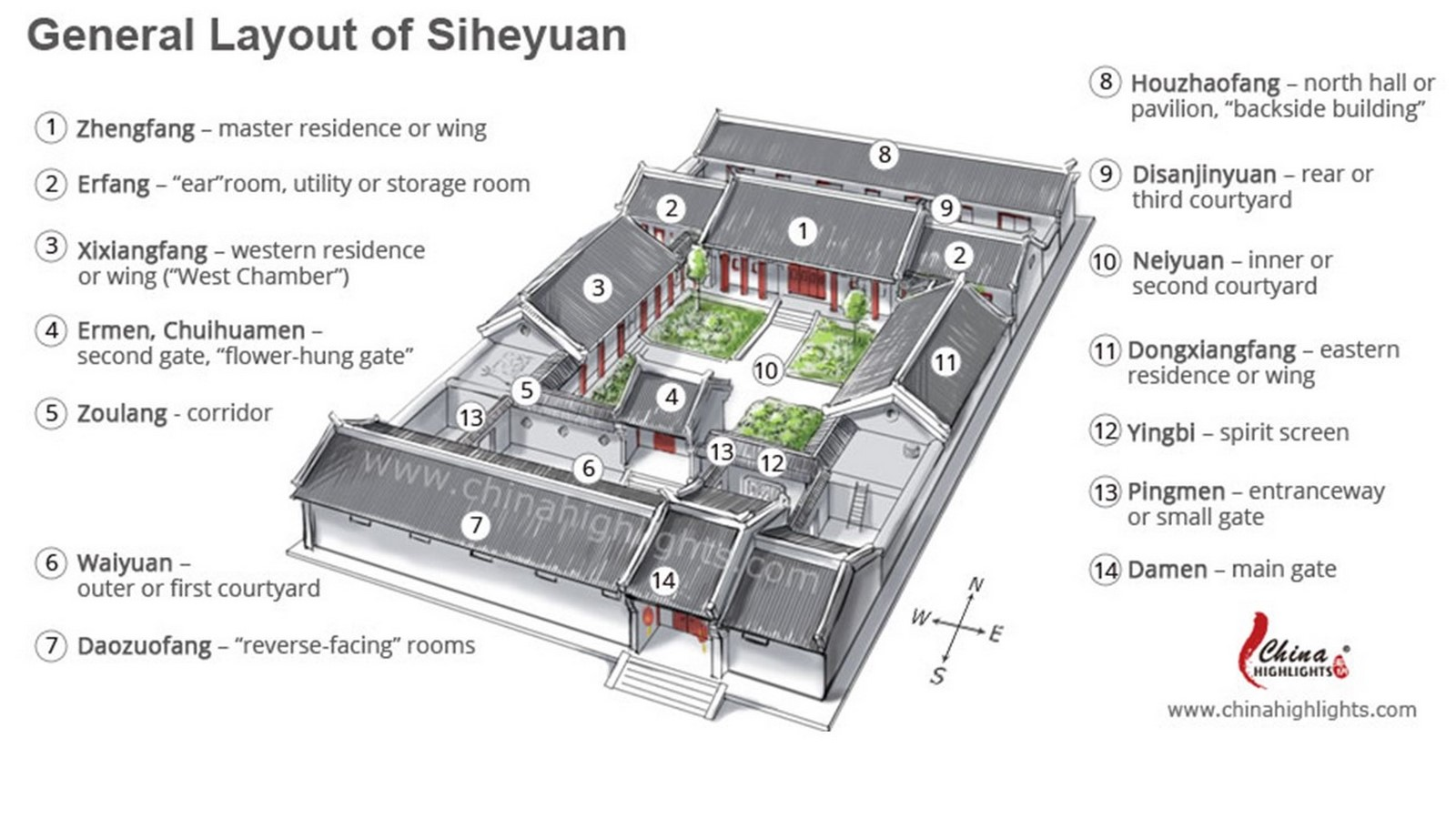 Importance of Courtyards in Various Cultures- Sheet9