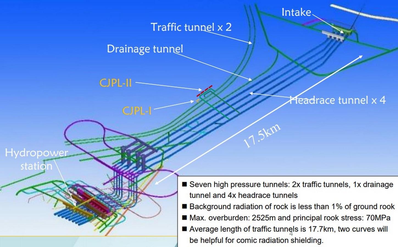 Jinping Underground Laboratory, China- The world deepest underground laboratory - Sheet2