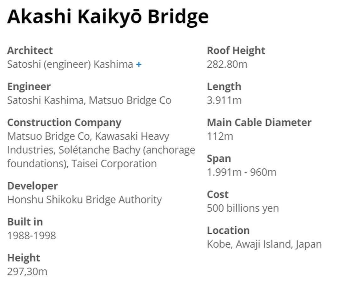 Akashi Kaikyo Bridge, Japan by Satoshi Kashima- The Longest Suspension Bridge in the World - Sheet1