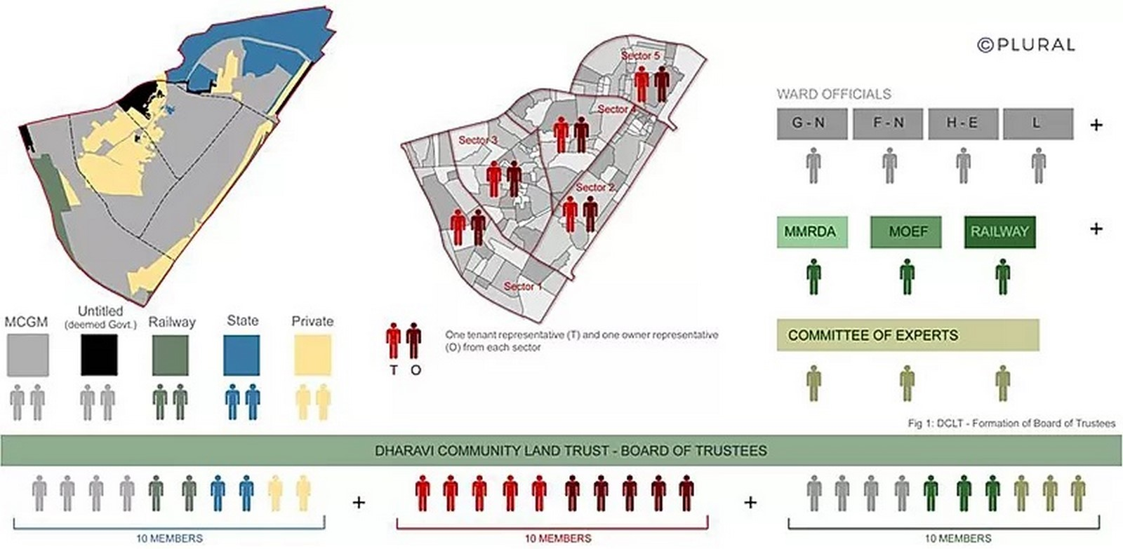 8 Conceptual plans for Dharavi redevelopment by innovative architects - Sheet1