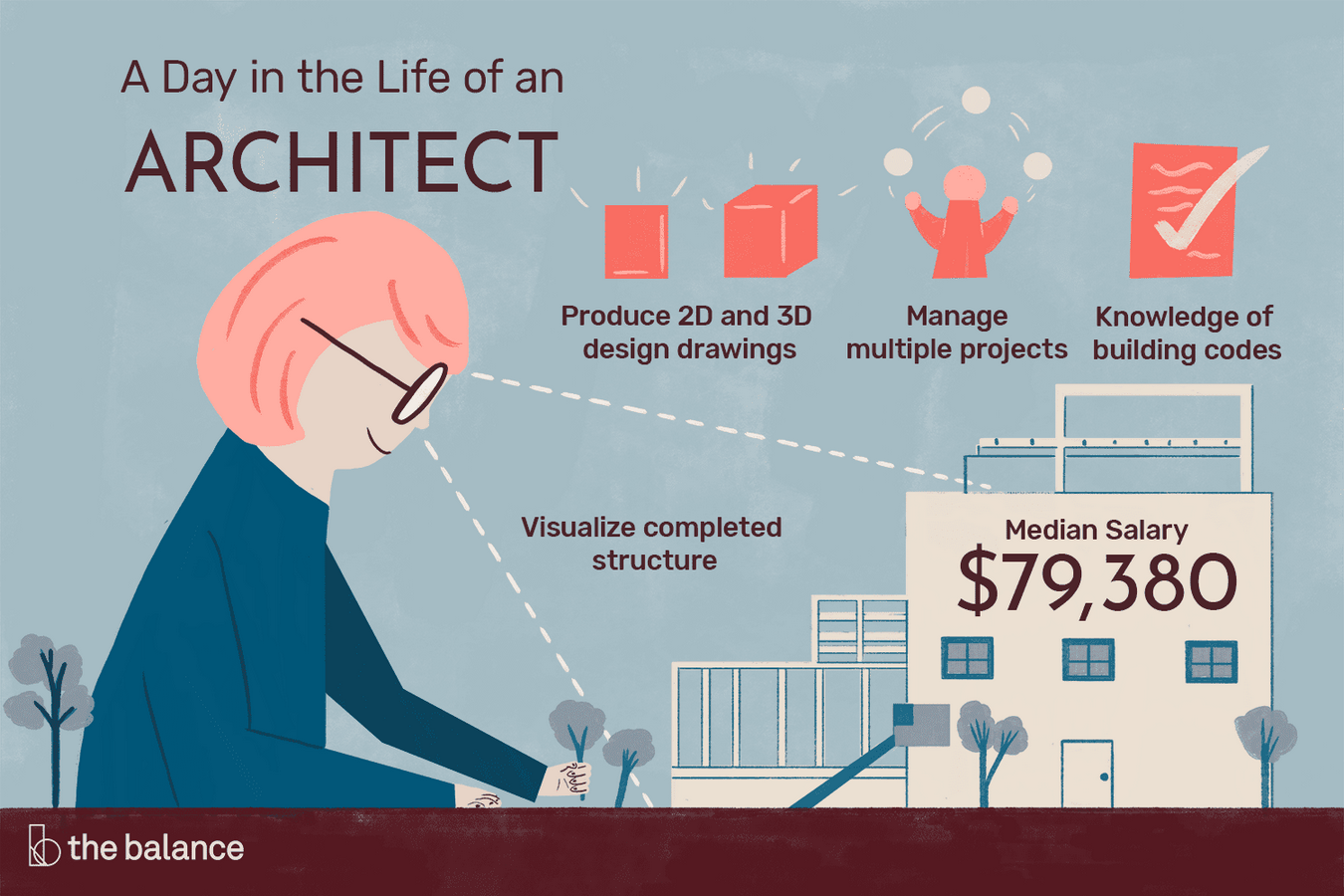 The Starchitecture Valuation- How much do starchitects earn? - Sheet2