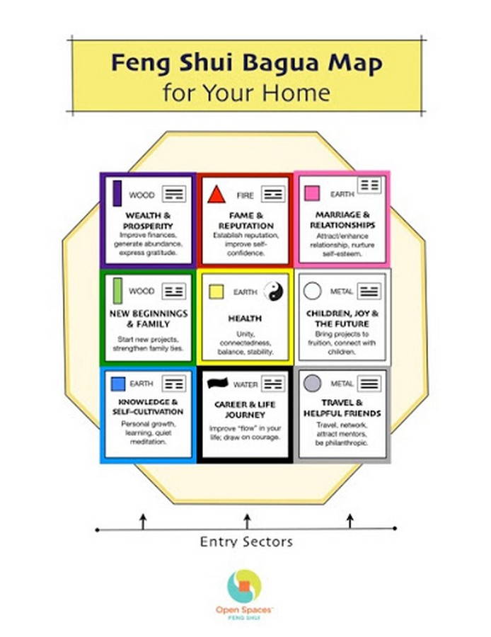 10 Things architects must know about Fengshui - Sheet11