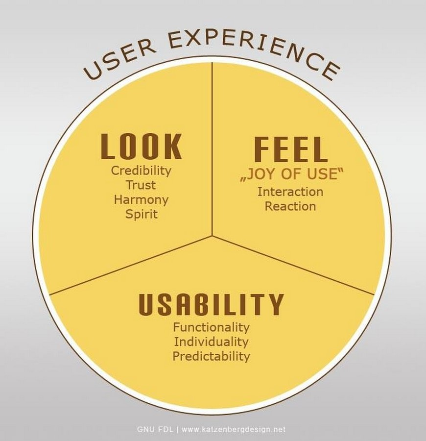 Psychological relevance of User-centric approach in Architecture - Sheet2