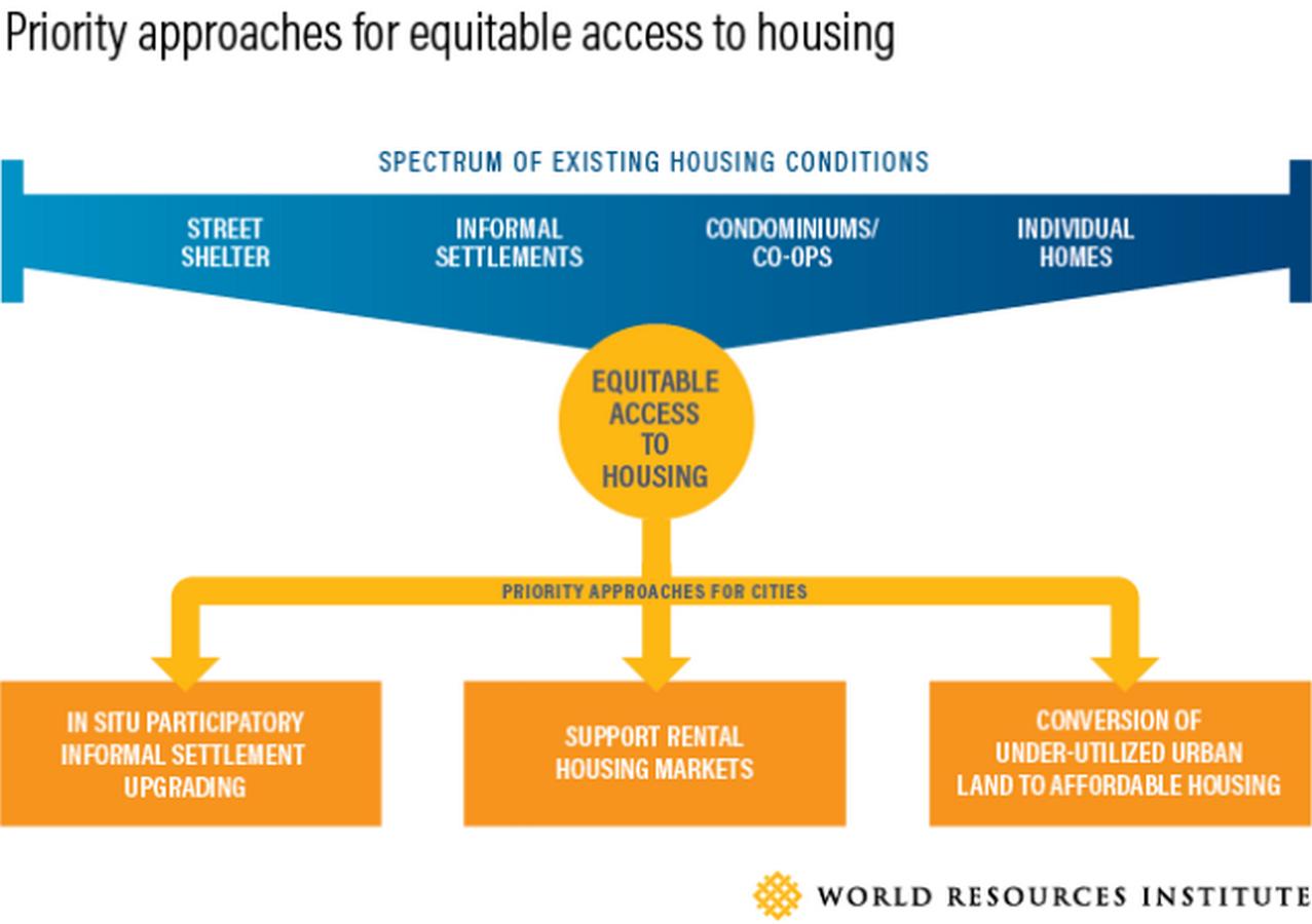 10 Ways Urban planning can help fight Pandemics - Sheet3