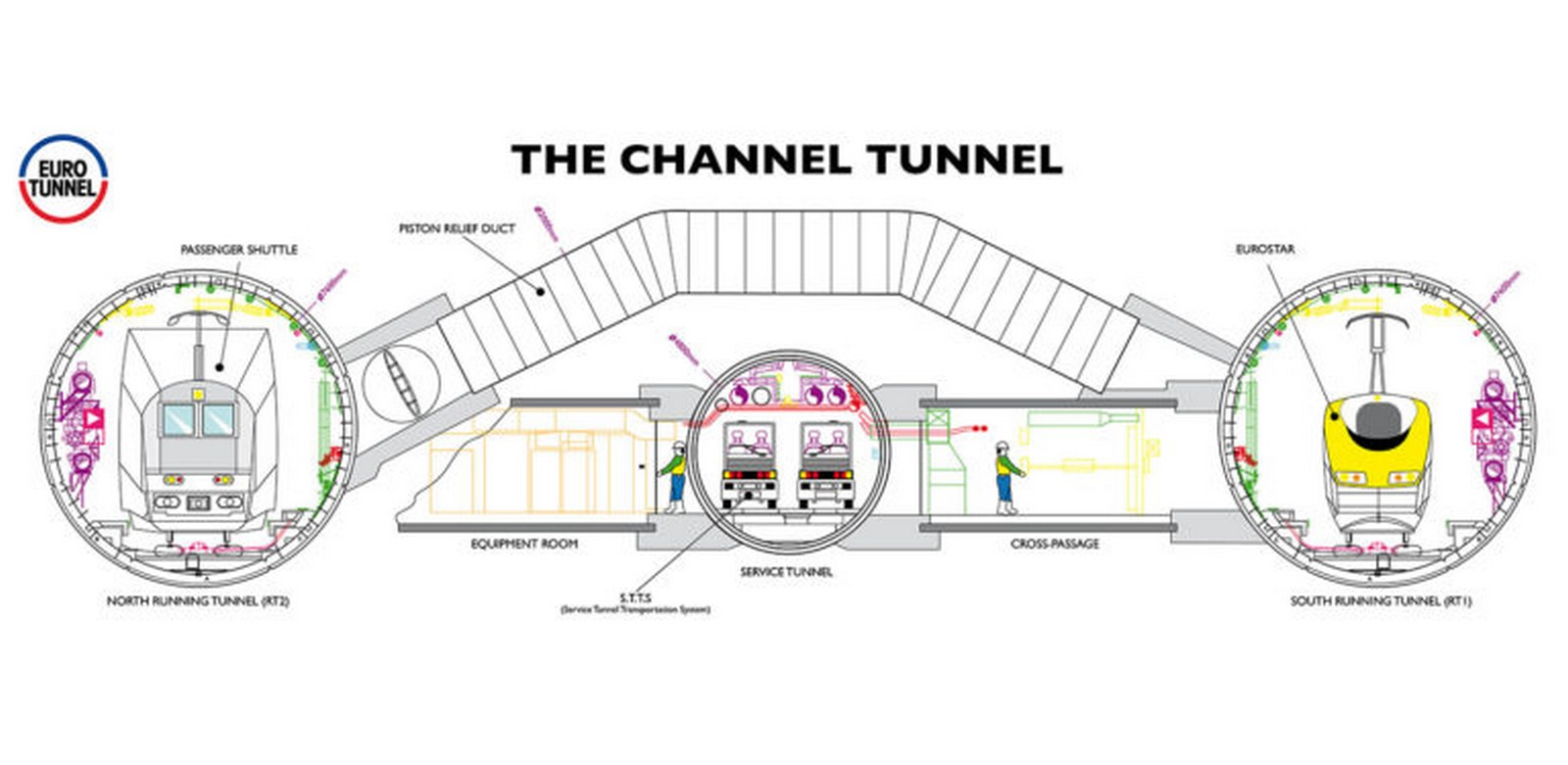 Channel Tunnel by Albert Mathieu- Modern way of travelling - Sheet3