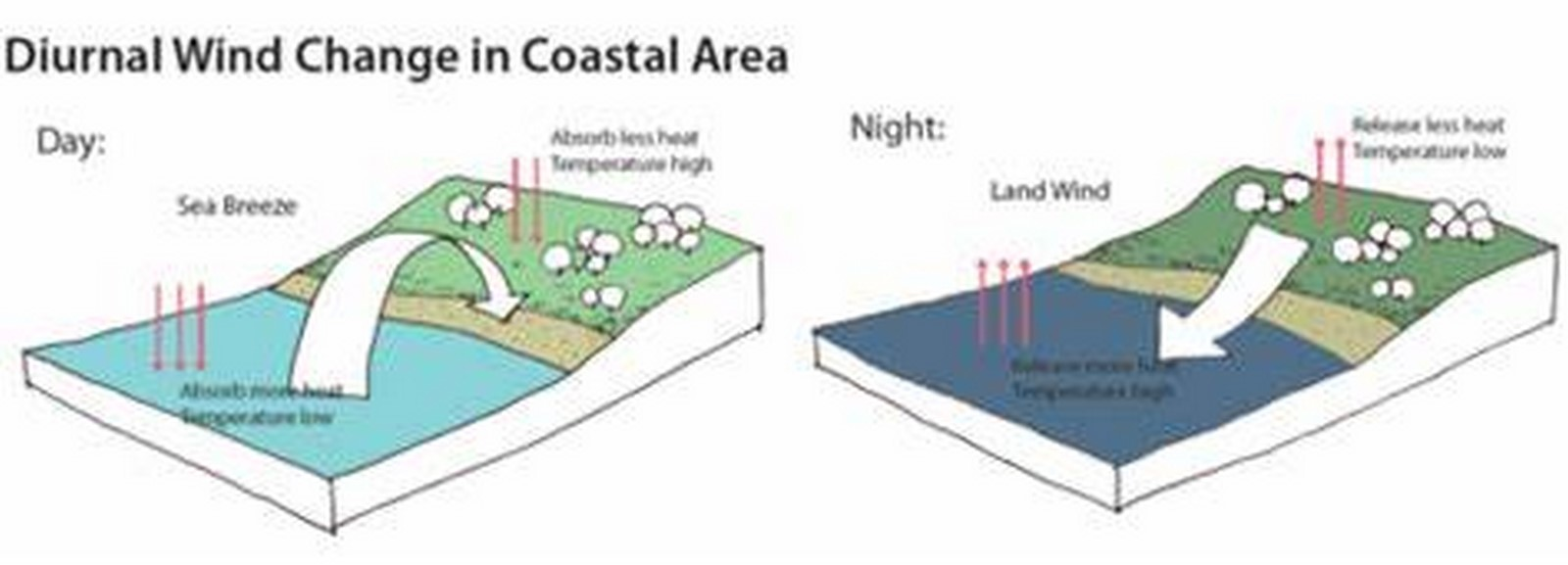 10 things to remember while designing in Coastal areas - Sheet10