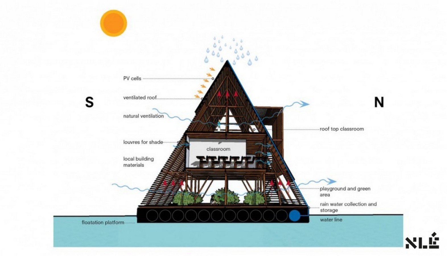 8 Advantages of floating architecture- Sheet14