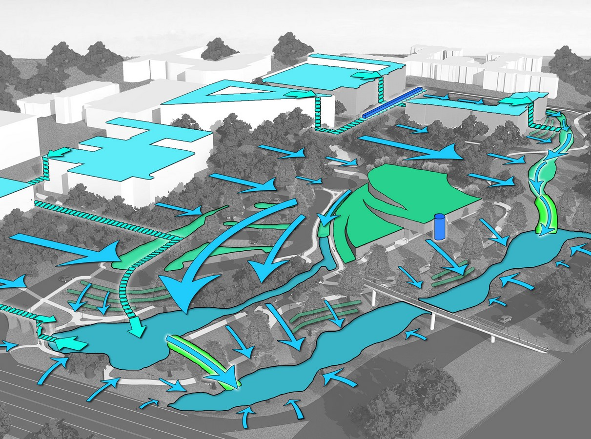 10 practices in Landscape architecture that you did not know were unsustainable - Sheet7