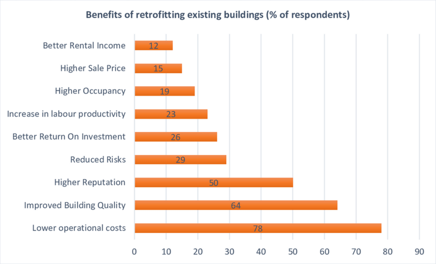 Retrofitting Existing Buildings- Relevance and need - Sheet2