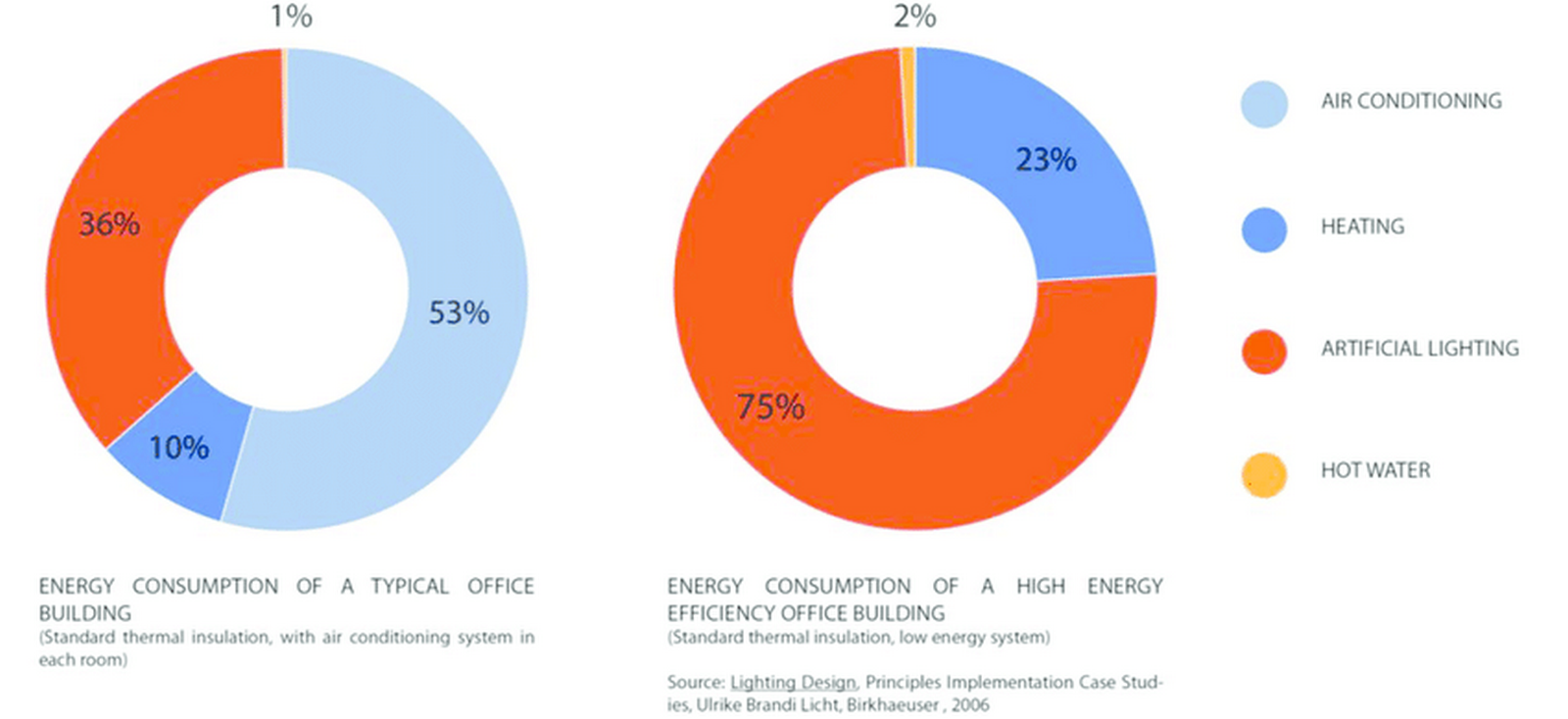 Retrofitting Existing Buildings- Relevance and need - Sheet5