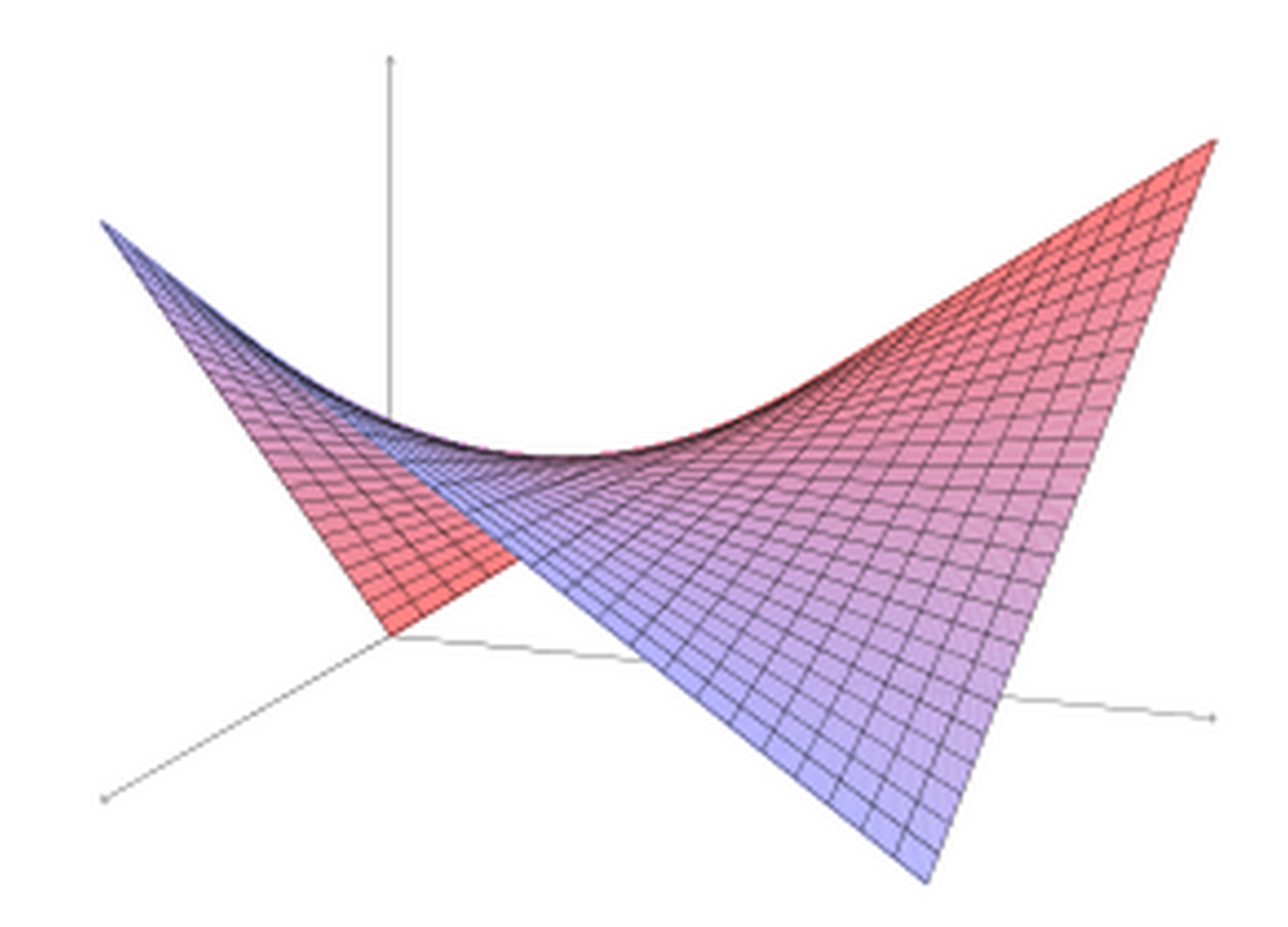 What are Hyperbolic paraboloid shells? - Sheet1